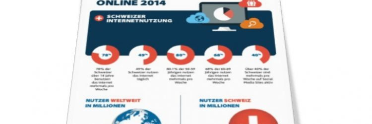 Digital Marketing Schweiz: Status 2015