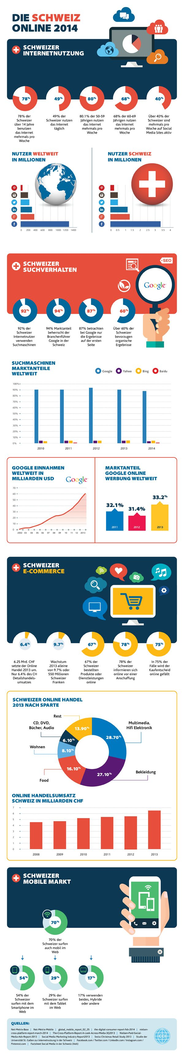 Infographic Switzerland online 2014