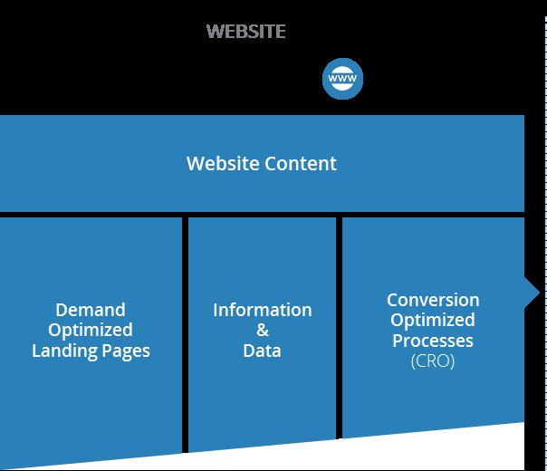 Website Content in Customer Journey
